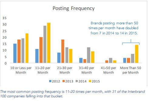 frecuencia de publicacion en instagram marcas