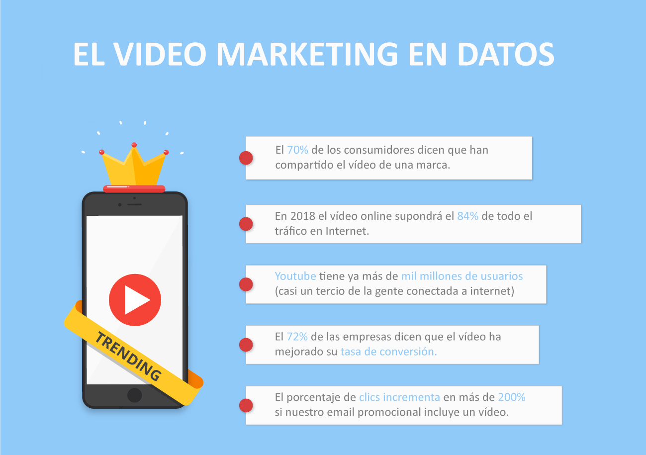 el video marketing en social media