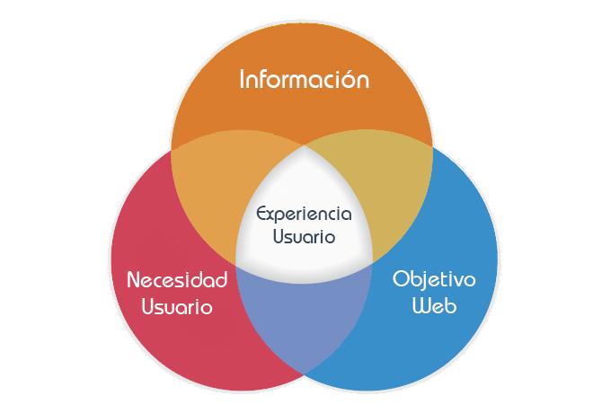 diagrama de la experiencia de usuario