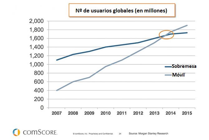 Crecimiento de usuarios móviles frente a los de sobremesa