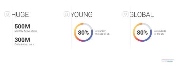 audiencia joven instagram