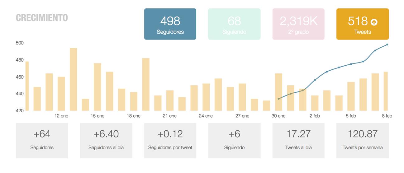 medir metricas redes sociales