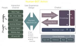 Qué es un ChatBot y qué deberías saber de ellos 1