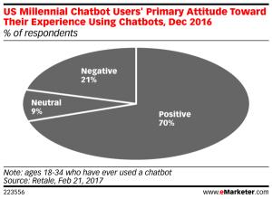 Qué es un ChatBot y qué deberías saber de ellos 4