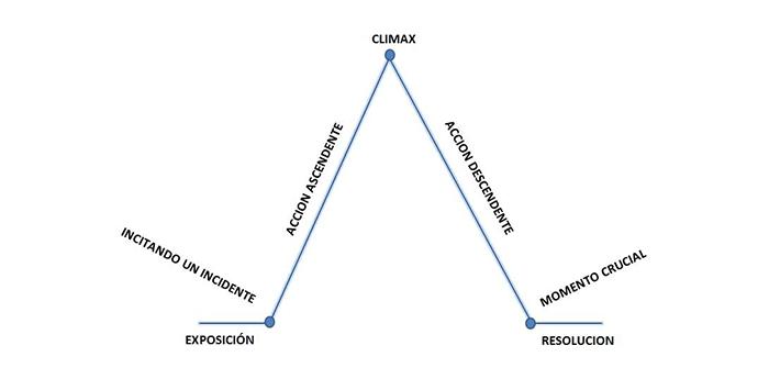 Pirámide de Gustav Freytag
